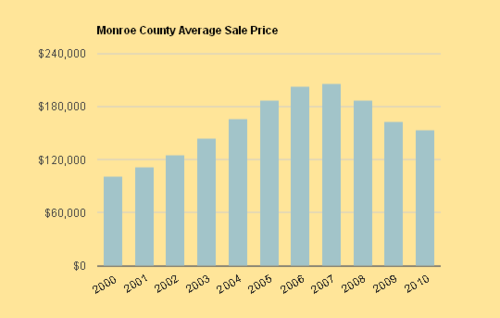 Monroe_county_average_sale_price_chart_2000-2010