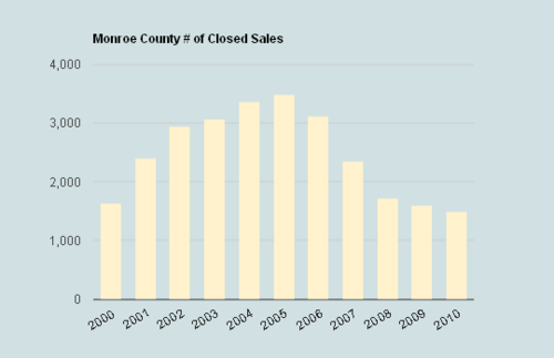 Monroe_county_number_of_closed_sales_2000-2010