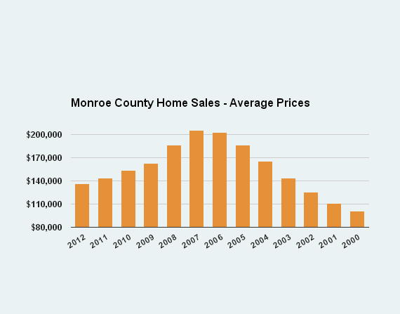 Monroe_county_poconos_home_sales_average_sale_prices_by_year