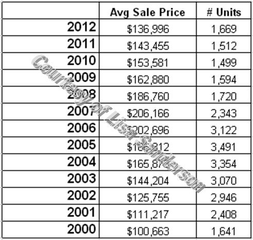 Number_of_sales_in_monroe_county_poconos_with_average_sale_prices_since_2000
